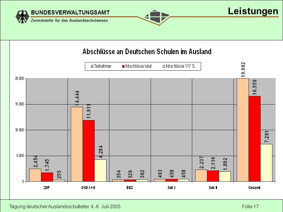 Folie 17 BUNDESVERWALTUNGSAMT Zentralstelle für das Auslandsschulwesen Tagung deutscher Auslandsschulleiter, 4.-6. Juli 2005 Leistungen