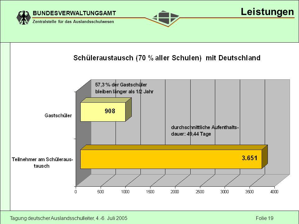 Folie 19 BUNDESVERWALTUNGSAMT Zentralstelle für das Auslandsschulwesen Tagung deutscher Auslandsschulleiter, 4.-6. Juli 2005 Leistungen