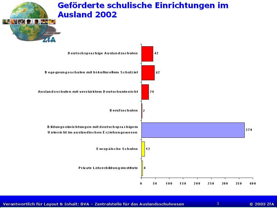 Folie 2 BUNDESVERWALTUNGSAMT Zentralstelle für das Auslandsschulwesen Tagung deutscher Auslandsschulleiter, 4.-6. Juli 2005