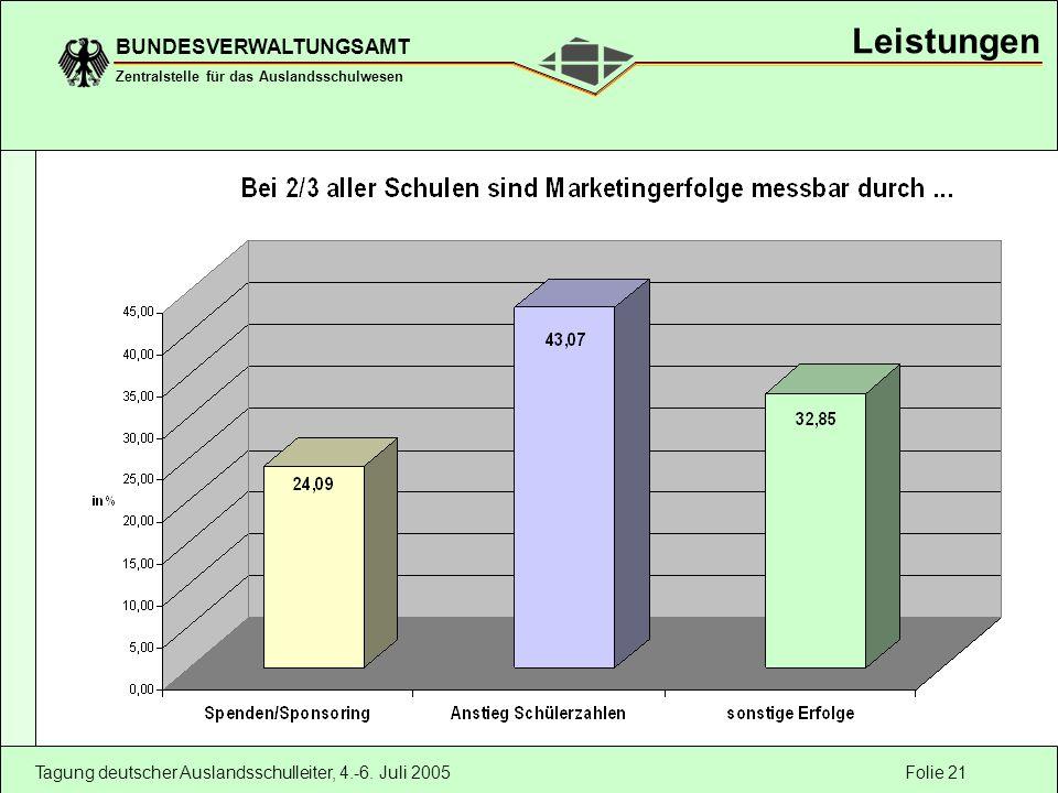 Folie 21 BUNDESVERWALTUNGSAMT Zentralstelle für das Auslandsschulwesen Tagung deutscher Auslandsschulleiter, 4.-6. Juli 2005 Leistungen