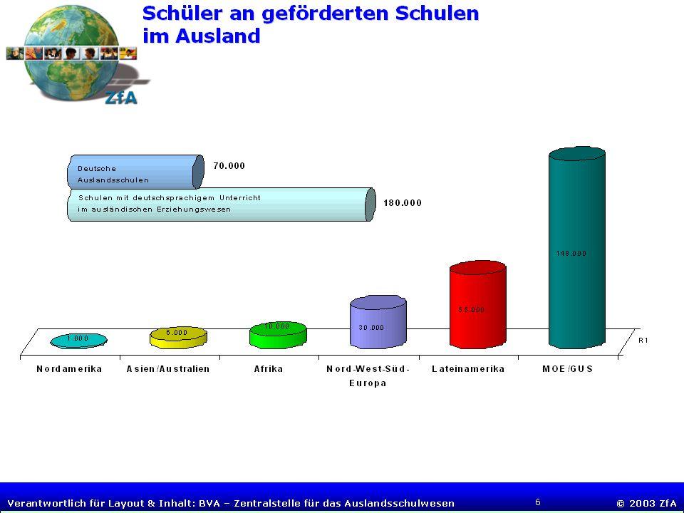 Folie 3 BUNDESVERWALTUNGSAMT Zentralstelle für das Auslandsschulwesen Tagung deutscher Auslandsschulleiter, 4.-6. Juli 2005