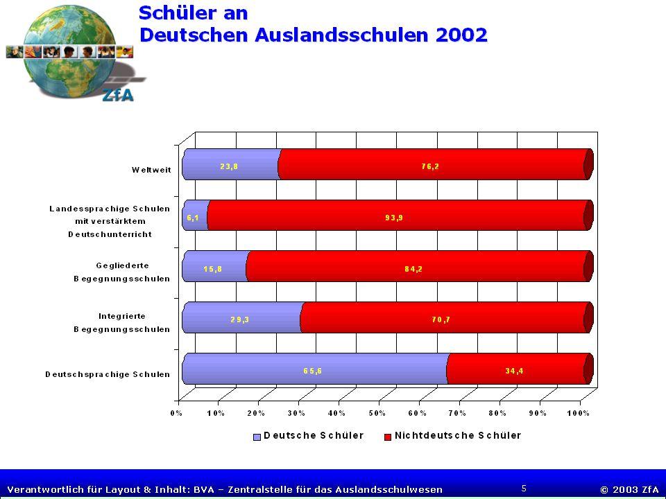 Folie 4 BUNDESVERWALTUNGSAMT Zentralstelle für das Auslandsschulwesen Tagung deutscher Auslandsschulleiter, 4.-6. Juli 2005