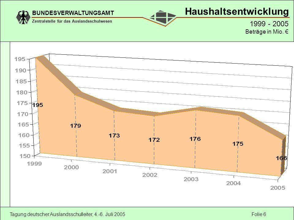 Folie 6 BUNDESVERWALTUNGSAMT Zentralstelle für das Auslandsschulwesen Tagung deutscher Auslandsschulleiter, 4.-6. Juli 2005 1999 - 2005 Beträge in Mio