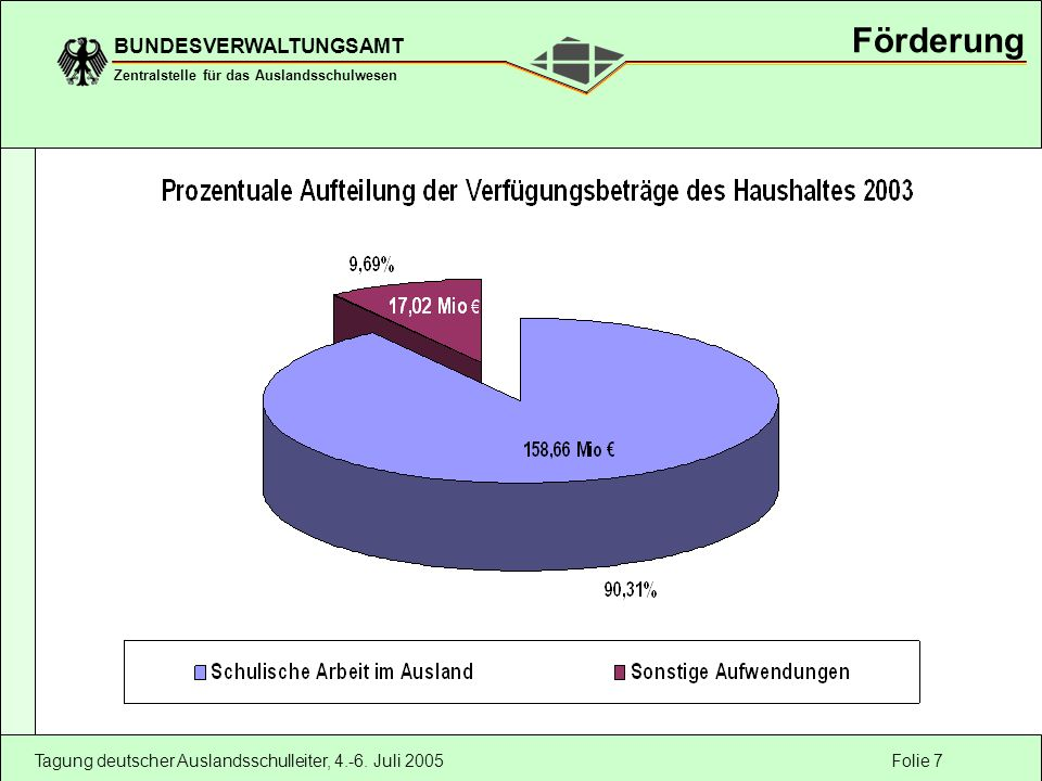 Folie 7 BUNDESVERWALTUNGSAMT Zentralstelle für das Auslandsschulwesen Tagung deutscher Auslandsschulleiter, 4.-6.