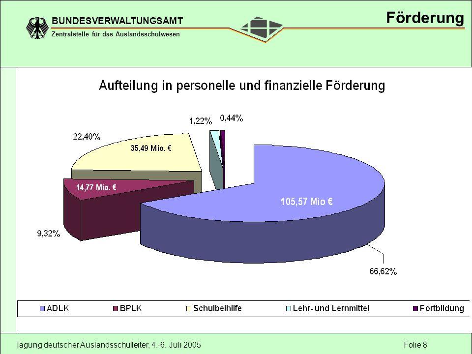 Folie 8 BUNDESVERWALTUNGSAMT Zentralstelle für das Auslandsschulwesen Tagung deutscher Auslandsschulleiter, 4.-6.