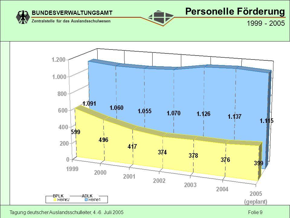 Folie 9 BUNDESVERWALTUNGSAMT Zentralstelle für das Auslandsschulwesen Tagung deutscher Auslandsschulleiter, 4.-6. Juli 2005 Personelle Förderung 1999