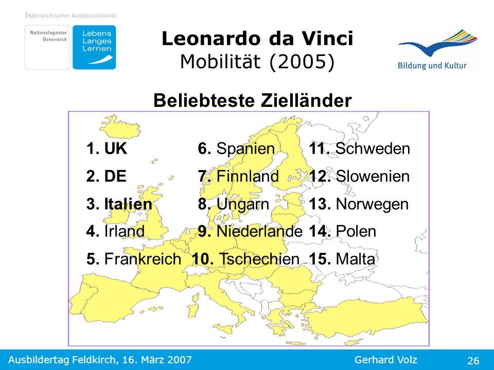 Ausbildertag Feldkirch, 16. März 2007Gerhard Volz 26 Beliebteste Zielländer 1. UK 6. Spanien11. Schweden 2. DE 7. Finnland12. Slowenien 3. Italien 8.