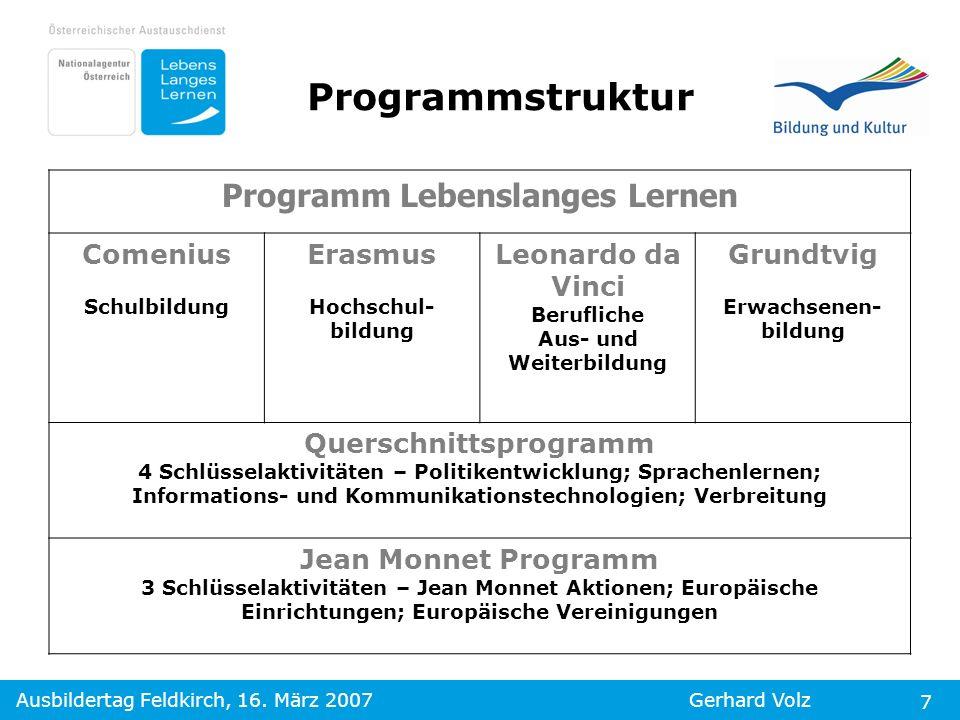 Ausbildertag Feldkirch, 16. März 2007Gerhard Volz 7 Programm Lebenslanges Lernen Comenius Schulbildung Erasmus Hochschul- bildung Leonardo da Vinci Be