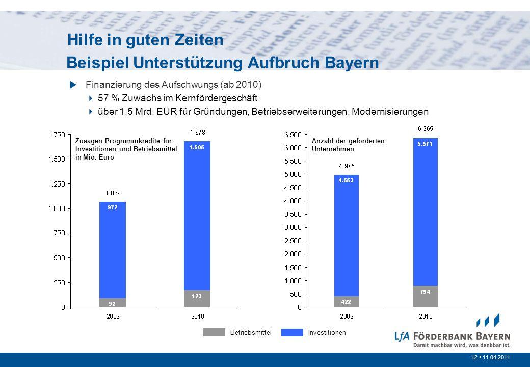 12 /200712 11.04.2011 Prinzipien der öffentlichen Förderung Beispiel Unterstützung Aufbruch Bayern Finanzierung des Aufschwungs (ab 2010) 57 % Zuwachs