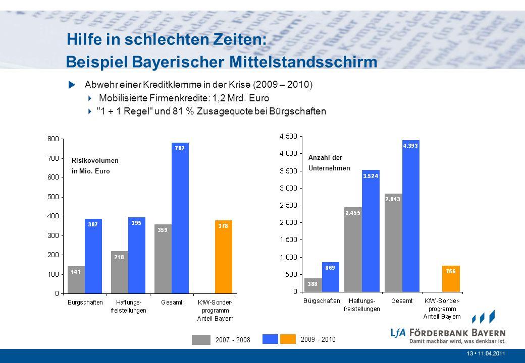 13 /200713 11.04.2011 Prinzipien der öffentlichen Förderung Beispiel Bayerischer Mittelstandsschirm Abwehr einer Kreditklemme in der Krise (2009 – 201