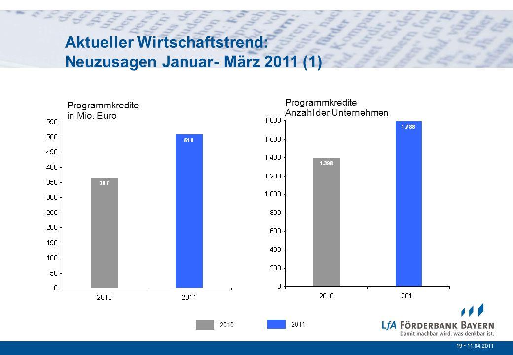 19 /200719 11.04.2011 Prinzipien der öffentlichen Förderung Programmkredite in Mio. Euro Programmkredite Anzahl der Unternehmen 2010 2011 Aktueller Wi