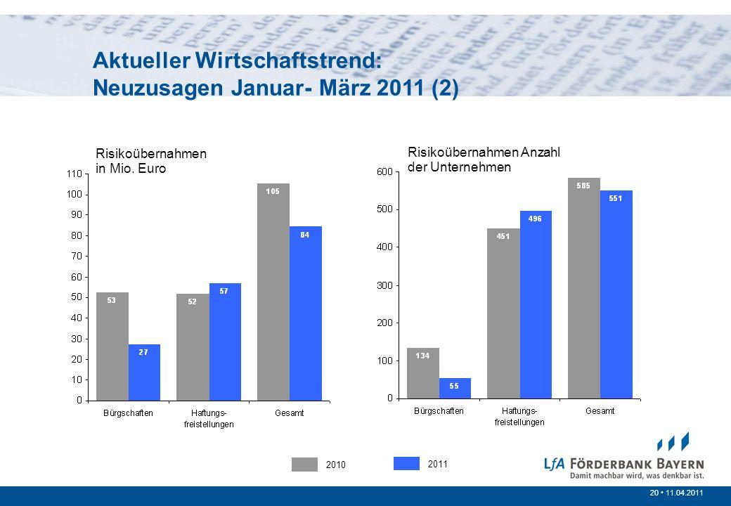 20 /200720 11.04.2011 Prinzipien der öffentlichen Förderung Risikoübernahmen in Mio. Euro Risikoübernahmen Anzahl der Unternehmen 2010 2011 Aktueller