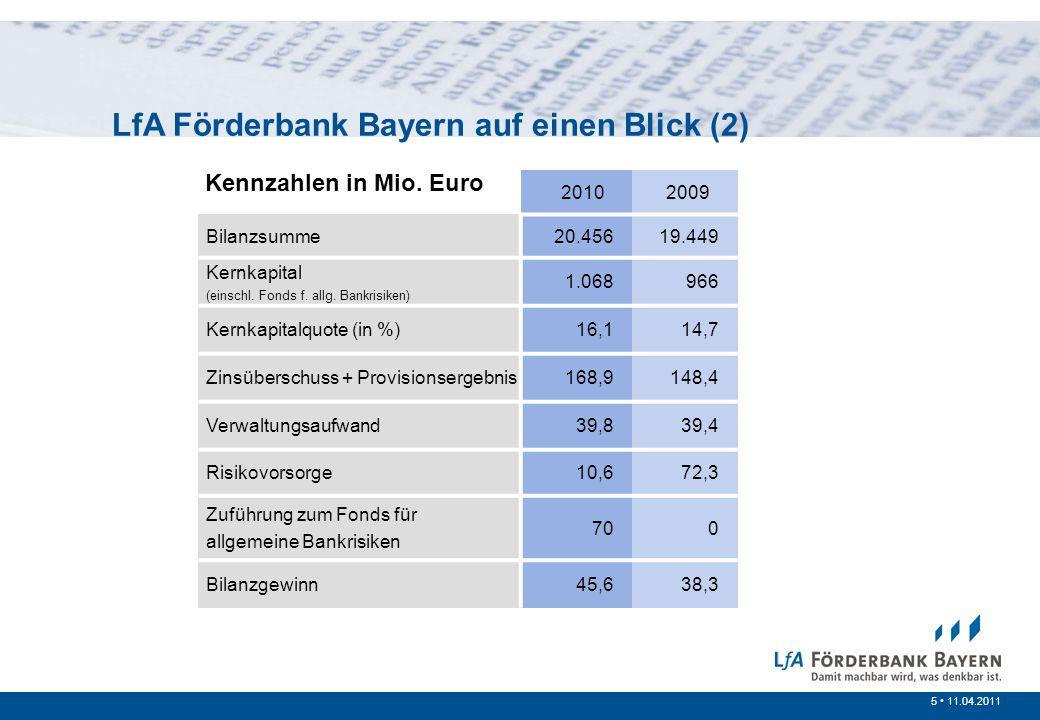 5 /20075 11.04.2011 LfA Förderbank Bayern auf einen Blick (2) 2010 2009 Bilanzsumme20.45619.449 Kernkapital (einschl. Fonds f. allg. Bankrisiken) 1.06