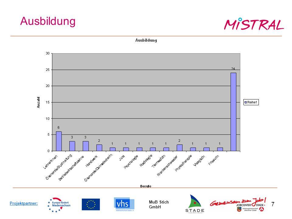 7 Ausbildung Projektpartner: MuB Stich GmbH