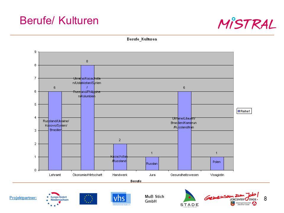 8 Berufe/ Kulturen Projektpartner: MuB Stich GmbH