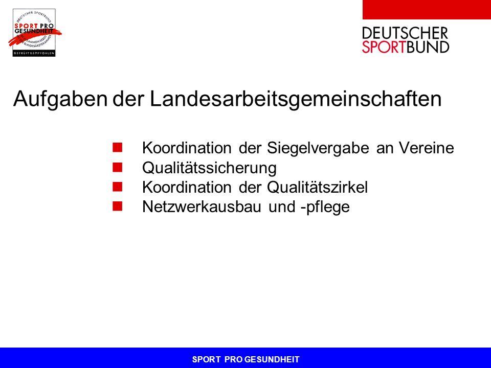 SPORT PRO GESUNDHEIT Aufgaben der Landesarbeitsgemeinschaften Koordination der Siegelvergabe an Vereine Qualitätssicherung Koordination der Qualitätsz
