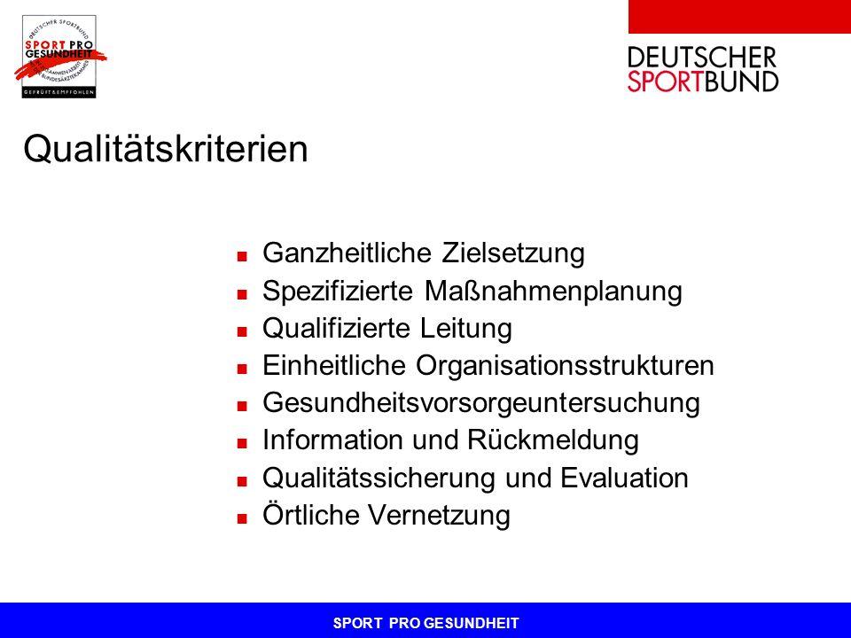 SPORT PRO GESUNDHEIT Qualitätskriterien Ganzheitliche Zielsetzung Spezifizierte Maßnahmenplanung Qualifizierte Leitung Einheitliche Organisationsstruk