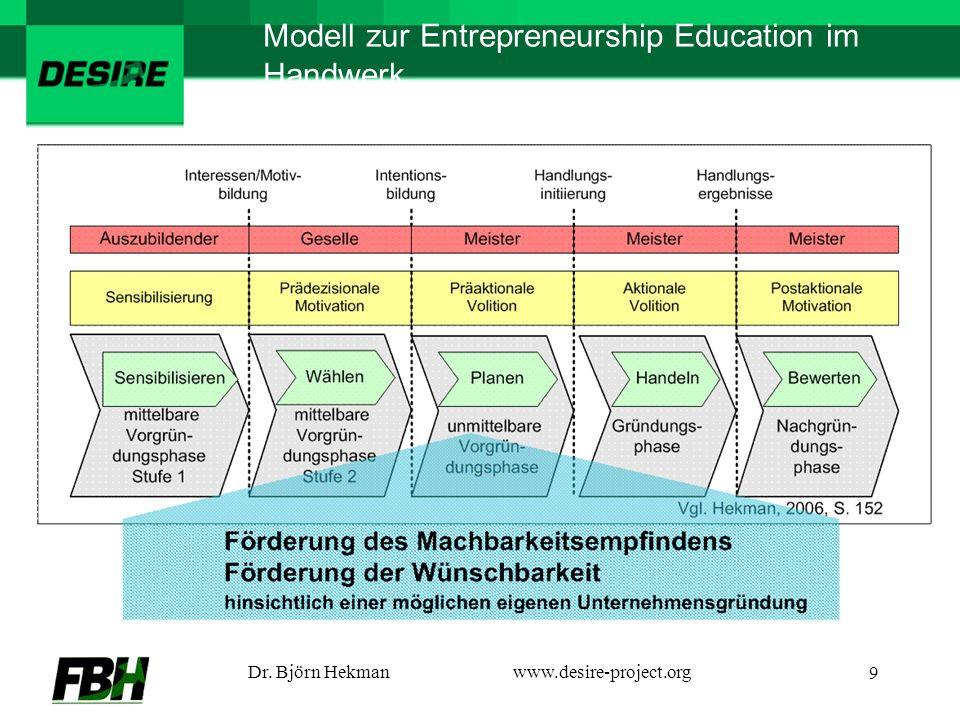 Dr. Björn Hekmanwww.desire-project.org 9 Modell zur Entrepreneurship Education im Handwerk