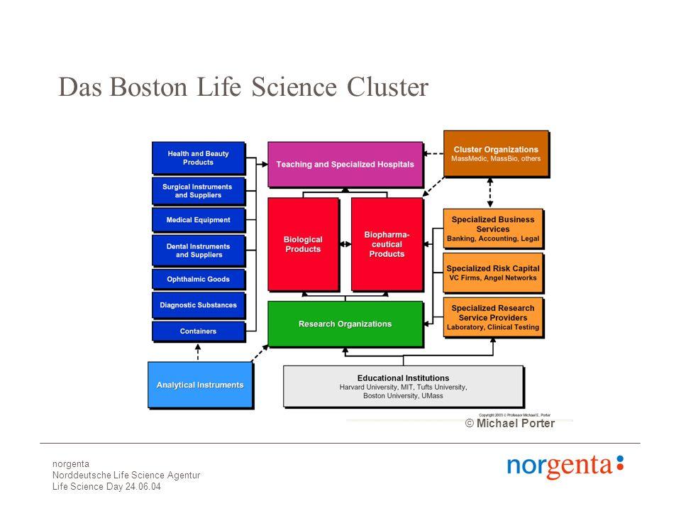 norgenta Norddeutsche Life Science Agentur Life Science Day 24.06.04 Das Boston Life Science Cluster © Michael Porter