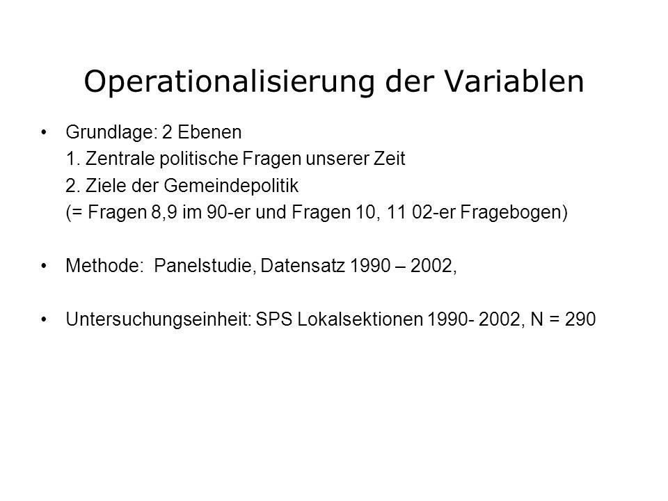 Operationalisierung der Variablen Grundlage: 2 Ebenen 1. Zentrale politische Fragen unserer Zeit 2. Ziele der Gemeindepolitik (= Fragen 8,9 im 90-er u
