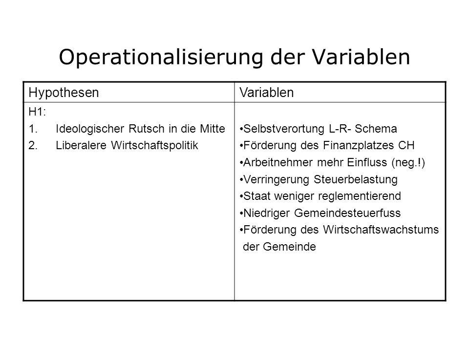 Operationalisierung der Variablen HypothesenVariablen H1: 1.Ideologischer Rutsch in die Mitte 2.Liberalere Wirtschaftspolitik Selbstverortung L-R- Sch