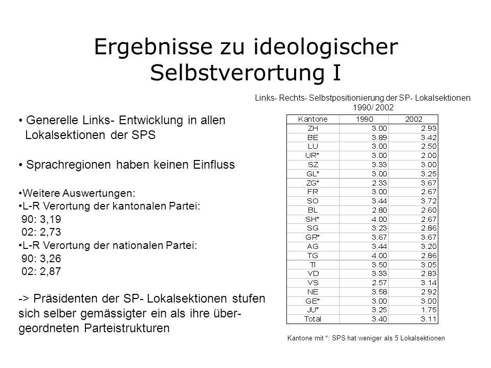 Ergebnisse zu ideologischer Selbstverortung I Generelle Links- Entwicklung in allen Lokalsektionen der SPS Sprachregionen haben keinen Einfluss Weiter