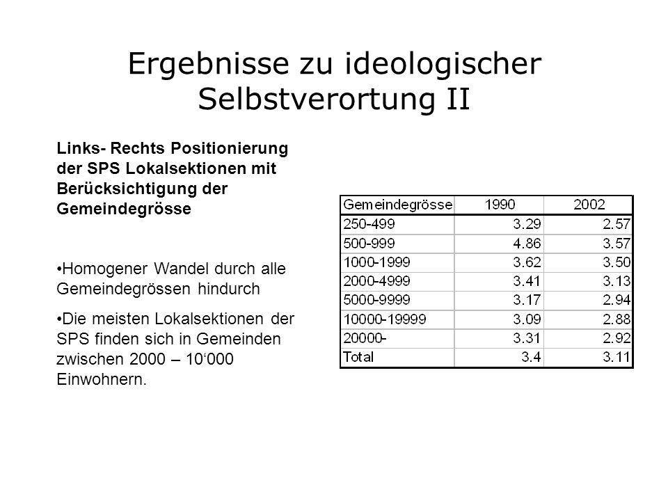 Ergebnisse zu ideologischer Selbstverortung II Links- Rechts Positionierung der SPS Lokalsektionen mit Berücksichtigung der Gemeindegrösse Homogener W