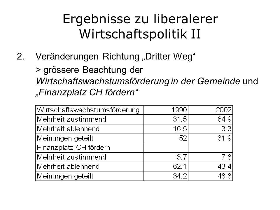 Ergebnisse zu liberalerer Wirtschaftspolitik II 2.Veränderungen Richtung Dritter Weg > grössere Beachtung der Wirtschaftswachstumsförderung in der Gem