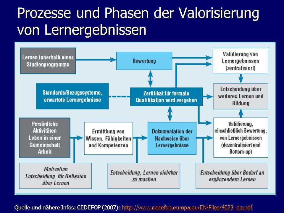 Prozesse und Phasen der Valorisierung von Lernergebnissen Quelle und nähere Infos: CEDEFOP (2007): http://www.cedefop.europa.eu/EN/Files/4073_de.pdfht