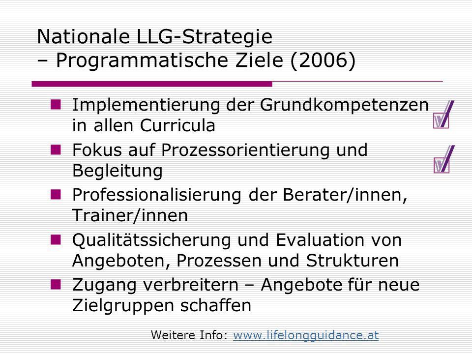 Nationale LLG-Strategie – Programmatische Ziele (2006) Implementierung der Grundkompetenzen in allen Curricula Fokus auf Prozessorientierung und Begle