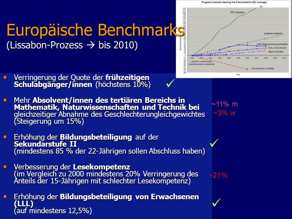 Verringerung der Quote der frühzeitigen Schulabgänger/innen (höchstens 10%) Verringerung der Quote der frühzeitigen Schulabgänger/innen (höchstens 10%