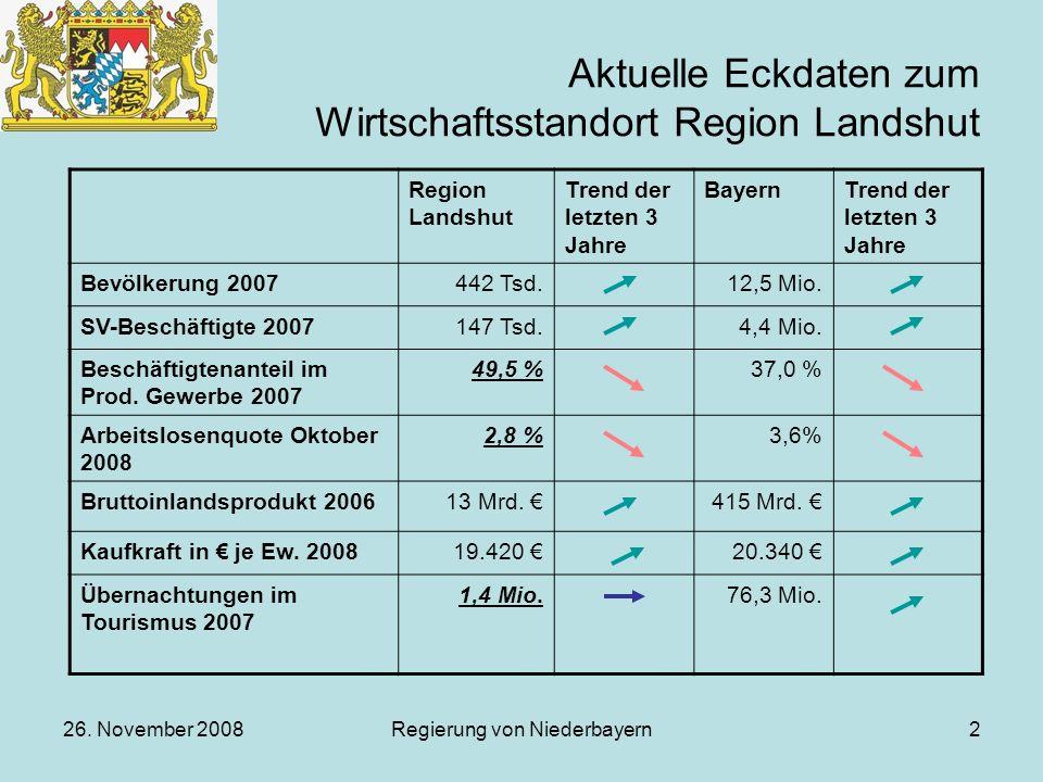 26. November 2008Regierung von Niederbayern2 Aktuelle Eckdaten zum Wirtschaftsstandort Region Landshut Region Landshut Trend der letzten 3 Jahre Bayer