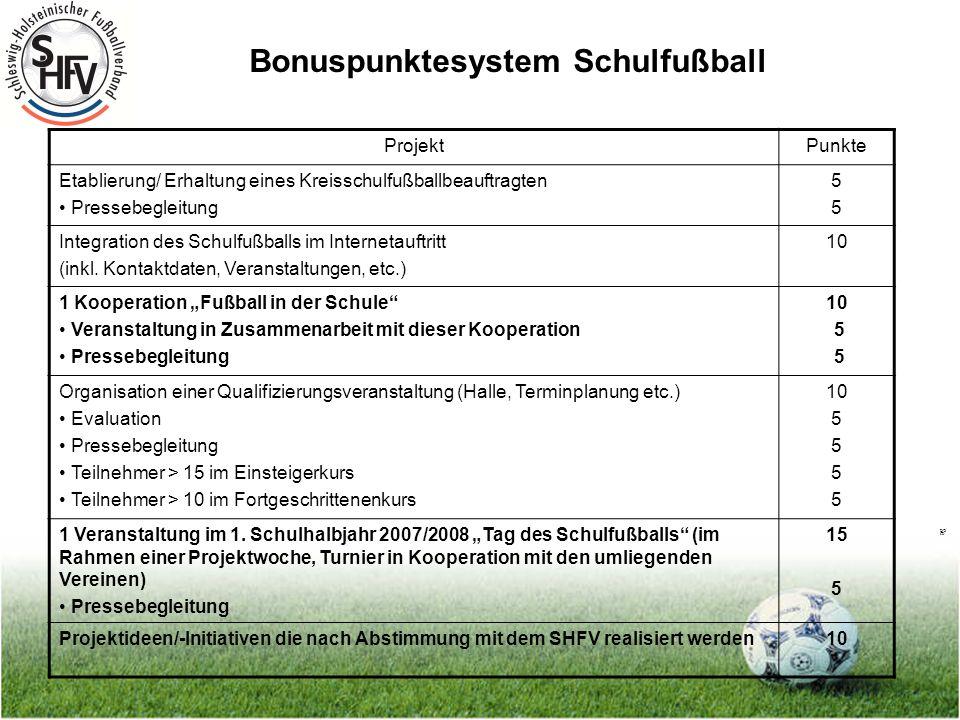 Seite 4 Bonuspunktesystem Schulfußball ProjektPunkte Etablierung/ Erhaltung eines Kreisschulfußballbeauftragten Pressebegleitung 5555 Integration des Schulfußballs im Internetauftritt (inkl.