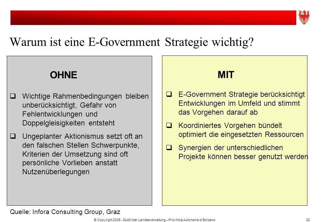 © Copyright 2005 - Südtiroler Landesverwaltung – Provincia Autonoma di Bolzano22 Warum ist eine E-Government Strategie wichtig? E-Government Strategie