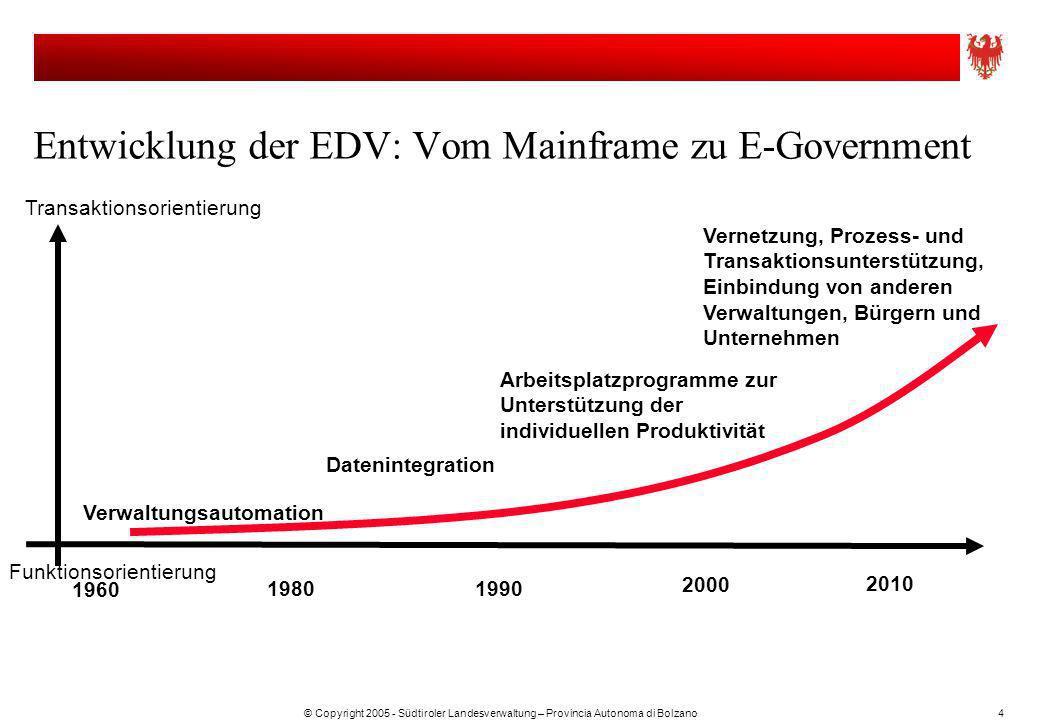 © Copyright 2005 - Südtiroler Landesverwaltung – Provincia Autonoma di Bolzano4 Entwicklung der EDV: Vom Mainframe zu E-Government 1960 1980 1990 2000