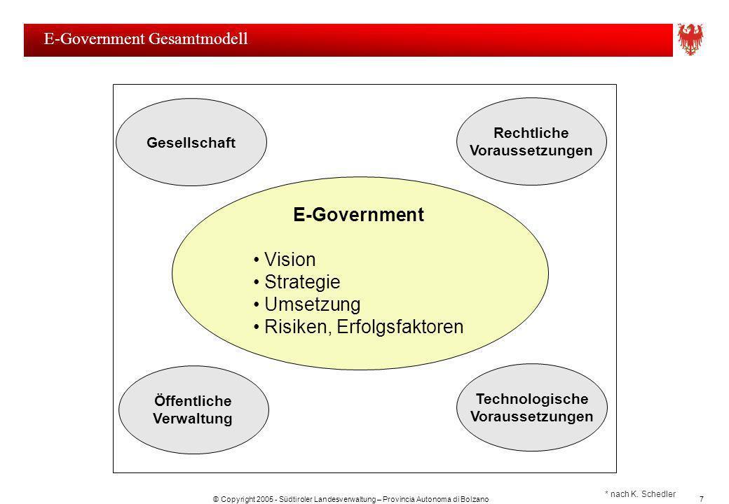 © Copyright 2005 - Südtiroler Landesverwaltung – Provincia Autonoma di Bolzano7 E-Government Gesamtmodell * nach K. Schedler Rechtliche Voraussetzunge