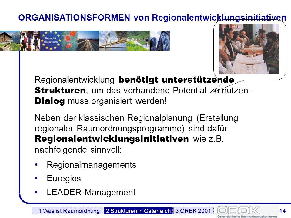 15 REGIONALMANAGEMENTS Schnittstellen und Systementwicklungsfunktion, vereinen verschiedene regionale Akteure n Merkmale: dauerhafte organisatorische Struktur regionale Trägerschaft gemeinnütziger Charakter n Zielsetzungen: Entwicklungszusammenarbeit von der Basis getragene und abgestimmte Strategien Entwicklung und Umsetzung regionaler Schlüsselprojekte 1 Was ist Raumordnung3 ÖREK 20012 Strukturen in Österreich