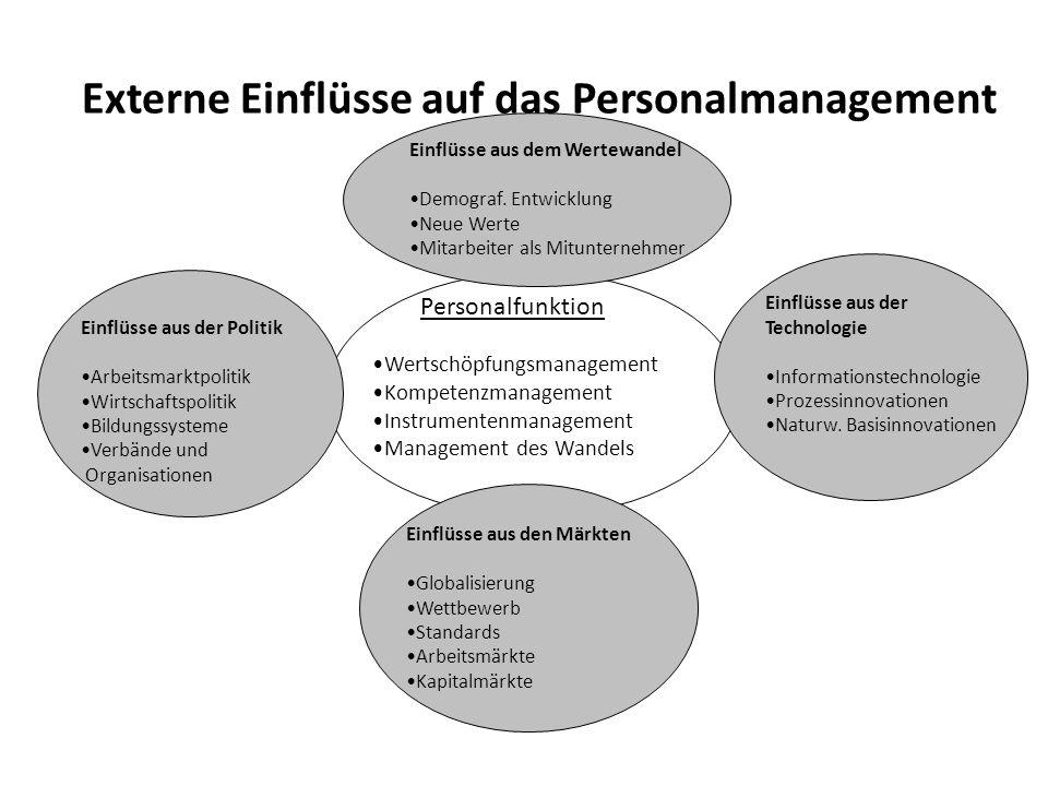 Externe Einflüsse auf das Personalmanagement Personalfunktion Wertschöpfungsmanagement Kompetenzmanagement Instrumentenmanagement Management des Wande