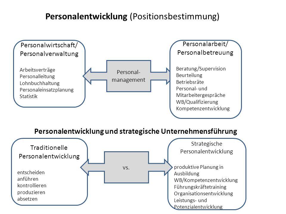 Personalentwicklung (Positionsbestimmung) Personalwirtschaft/ Personalverwaltung Arbeitsverträge Personalleitung Lohnbuchhaltung Personaleinsatzplanun