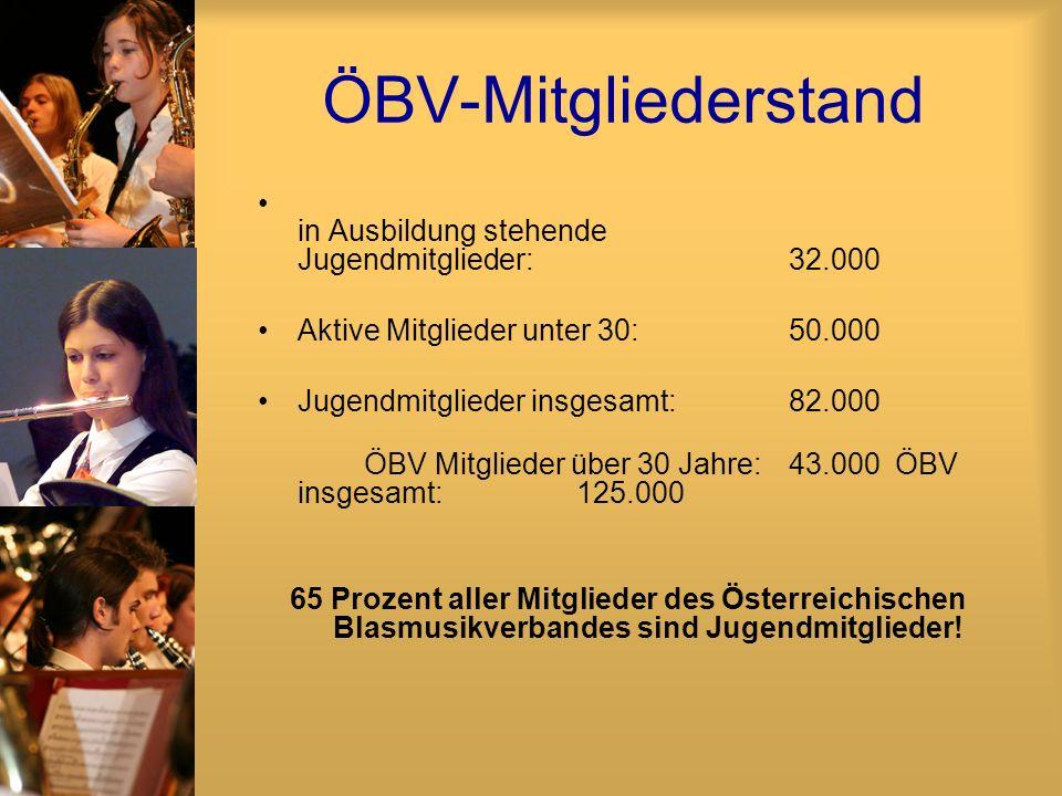 ÖBV-Mitgliederstand in Ausbildung stehende Jugendmitglieder: 32.000 Aktive Mitglieder unter 30: 50.000 Jugendmitglieder insgesamt: 82.000 ÖBV Mitglieder über 30 Jahre: 43.000 ÖBV insgesamt: 125.000 65 Prozent aller Mitglieder des Österreichischen Blasmusikverbandes sind Jugendmitglieder!