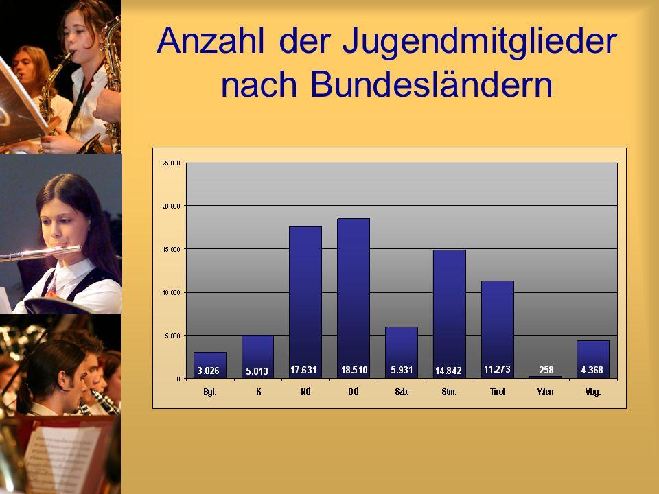 Anzahl der Jugendmitglieder nach Bundesländern