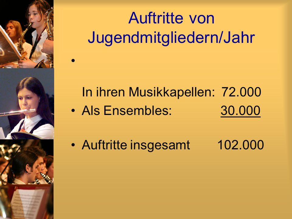 Auftritte von Jugendmitgliedern/Jahr In ihren Musikkapellen: 72.000 Als Ensembles: 30.000 Auftritte insgesamt102.000