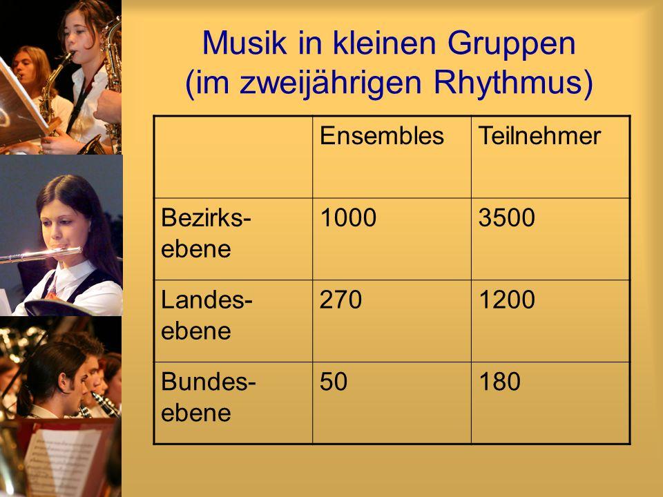 Musik in kleinen Gruppen (im zweijährigen Rhythmus) EnsemblesTeilnehmer Bezirks- ebene 10003500 Landes- ebene 2701200 Bundes- ebene 50180