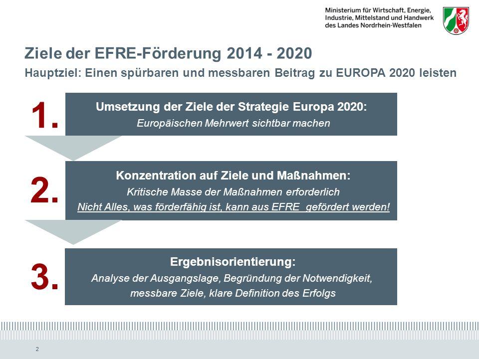 www.ziel2.nrw.de // www.wirtschaft.nrw.de 22 Ziele der EFRE-Förderung 2014 - 2020 Hauptziel: Einen spürbaren und messbaren Beitrag zu EUROPA 2020 leisten Umsetzung der Ziele der Strategie Europa 2020: Europäischen Mehrwert sichtbar machen Konzentration auf Ziele und Maßnahmen: Kritische Masse der Maßnahmen erforderlich Nicht Alles, was förderfähig ist, kann aus EFRE gefördert werden.