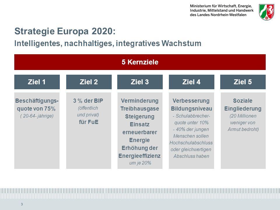 www.ziel2.nrw.de // www.wirtschaft.nrw.de 33 Strategie Europa 2020: Intelligentes, nachhaltiges, integratives Wachstum Ziel 1 Beschäftigungs- quote von 75% ( 20-64- jährige) 5 Kernziele Ziel 2Ziel 3Ziel 5Ziel 4 3 % der BIP (öffentlich und privat) für FuE Verminderung Treibhausgase Steigerung Einsatz erneuerbarer Energie Erhöhung der Energieeffizienz um je 20% Verbesserung Bildungsniveau - Schulabbrecher- quote unter 10% - 40% der jungen Menschen sollen Hochschulabschluss oder gleichwertigen Abschluss haben Soziale Eingliederung (20 Millionen weniger von Armut bedroht)