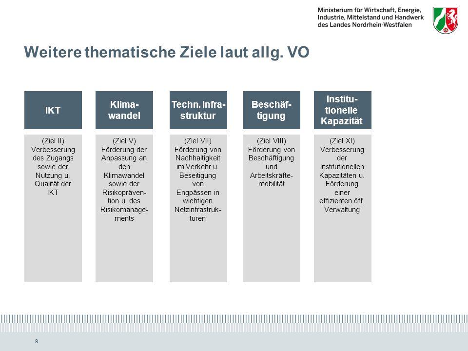 www.ziel2.nrw.de // www.wirtschaft.nrw.de 9 Institu- tionelle Kapazität (Ziel XI) Verbesserung der institutionellen Kapazitäten u.