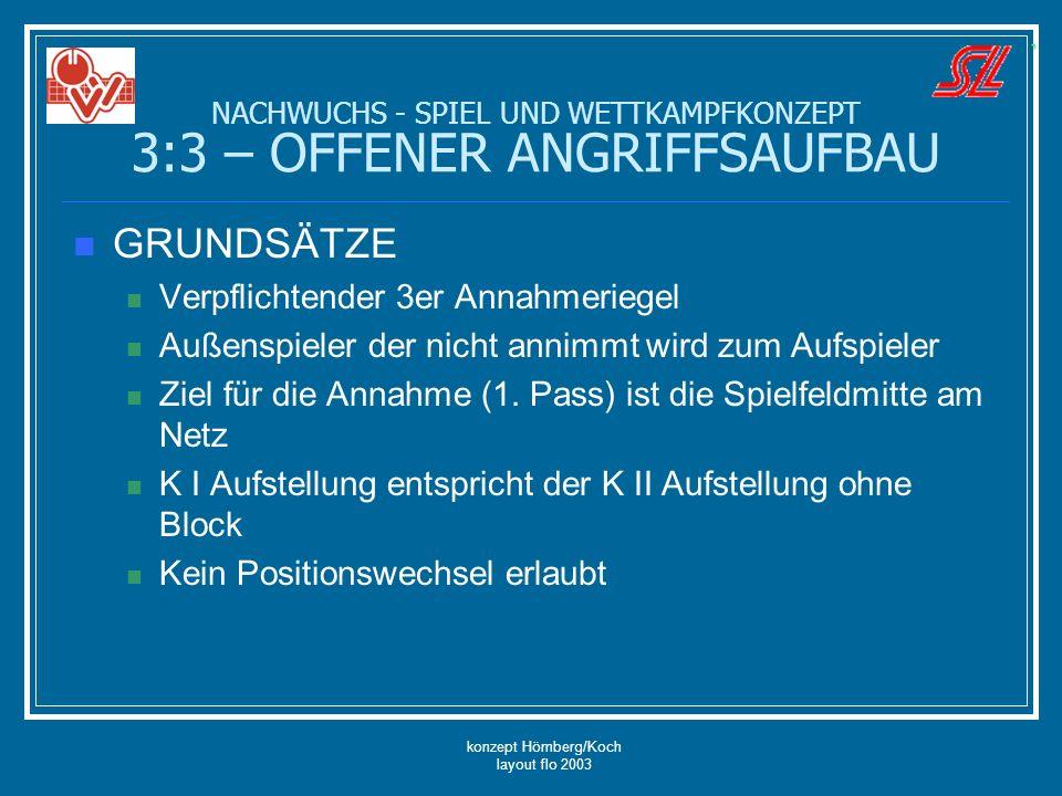 konzept Hömberg/Koch layout flo 2003 GRUNDSÄTZE Verpflichtender 3er Annahmeriegel Außenspieler der nicht annimmt wird zum Aufspieler Ziel für die Anna