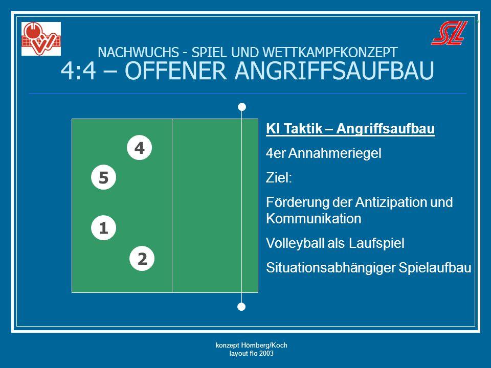 konzept Hömberg/Koch layout flo 2003 NACHWUCHS - SPIEL UND WETTKAMPFKONZEPT 4:4 – OFFENER ANGRIFFSAUFBAU 5 4 2 1 KI Taktik – Angriffsaufbau 4er Annahm