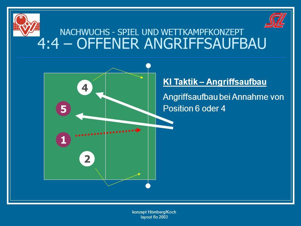 konzept Hömberg/Koch layout flo 2003 NACHWUCHS - SPIEL UND WETTKAMPFKONZEPT 4:4 – OFFENER ANGRIFFSAUFBAU 5 4 2 1 KI Taktik – Angriffsaufbau Angriffsau