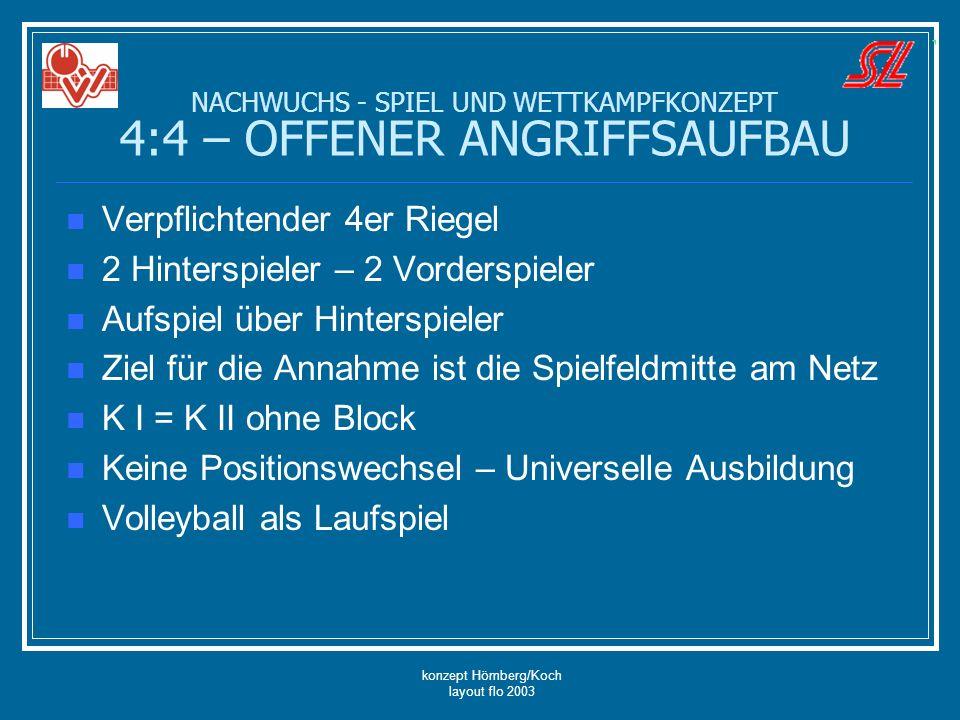 konzept Hömberg/Koch layout flo 2003 Verpflichtender 4er Riegel 2 Hinterspieler – 2 Vorderspieler Aufspiel über Hinterspieler Ziel für die Annahme ist